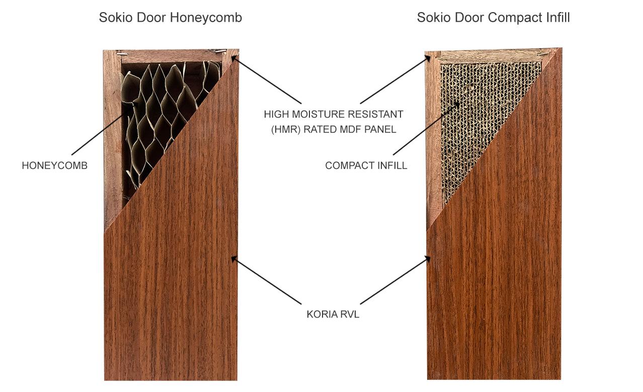 Sokio-Door-overview-updated